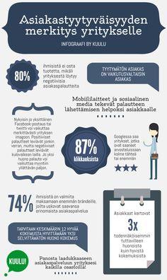 Asiakastyytyväisyys on bisneksessä tärkeää Sissi, Infographics, Social Media, Marketing, Facebook, Info Graphics, Social Networks, Infographic Illustrations