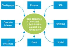 Deloitte - Due diligence Finance, Spa, Diligence, Index, Chart, Economics
