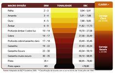 Tonalidade de cores da Cerveja