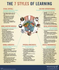 INOGRAPHIC: THE 7 STYLES OF LEARNING   Visual (Spatial), Aural (Auditory-Musical), Verbal (Linguistic), Solitary (Interpersonal), Social (Interpersonal), Logical (Mathematical), Physical (Kinesthetic)