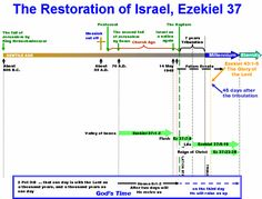 Ezekiel Chapter 37 Timeline