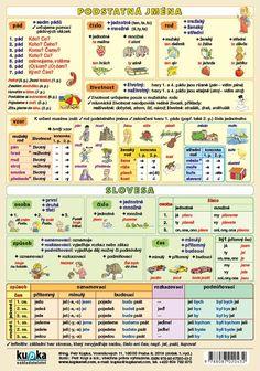 Grammar, Vocabulary, Periodic Table, Knowledge, Language, Study, Teaching, Education, School