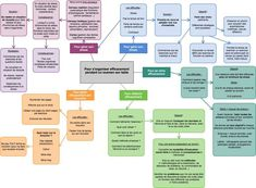 Donnez du sens à vos études » Comment s'organiser efficacement et réussir ses examens sur table ?