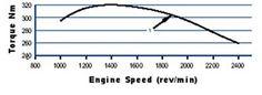 Perkins M92-B torque curve Boat Engine, Sailboat, Pitch, Line Chart, Tips, Sailing Boat, Sailboats, Sailing Yachts, Counseling