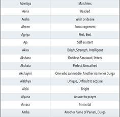 Unique Modern Indian Baby Girl Names Starting With Letter A Aa New Baby Girl Names Indian Baby Girl Names Baby Girl Names Unique