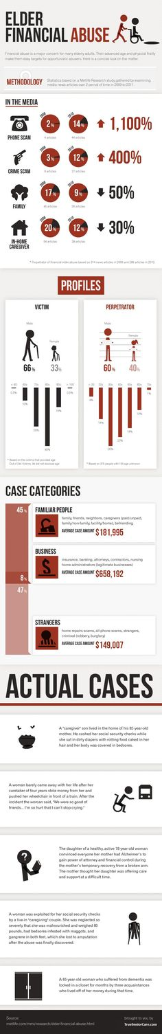 Seniors are constantly at risk of getting scammed. This infographic hopes to bring to light on elder financial abuse.