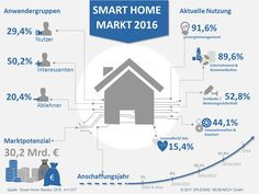 Infografik Studie Smart Home