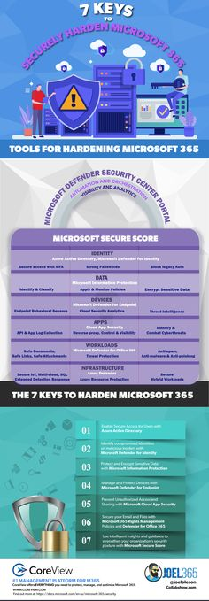 cybersecurity, defender for office 365, hardening microsoft 365, microsoft 365 security, microsoft defender, microsoft defender for endpoint, microsoft defender for identity, microsoft information protection, microsoft secure score, Office 365 Security, rights management, security Active Directory, Security Tools, Office 365, Microsoft, Things To Come, How To Apply, Clouds, Education, Cyber
