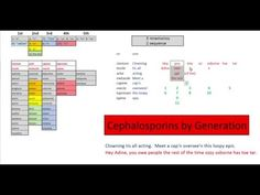 Medical Students, Periodic Table, Acting, Periodic Table Chart, Periotic Table
