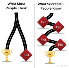 What most people think and what successful people know about failing and winning #agile #Lean