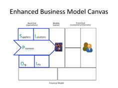Enhanced Business Model Canvas – Operating Model Canvas Value Proposition Canvas, Operating Model, Business Model Canvas, Leadership, Infographic, Canvases, Graphics, Architecture, Arquitetura