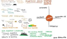 MarTech West 2019 Keynote Sketch Notes