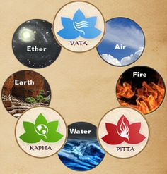 five elements of ayurveda | ... five great elements and three doshas the elements ether air fire water