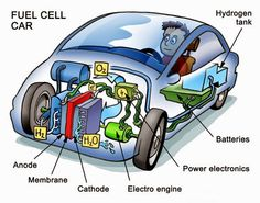 Hybrids to be Challenged by Hydrogen Fuel Cells Soon - Automotive Digest Hydrogen Powered Cars, Hydrogen Car, Pem Fuel Cell, Fuel Cell Cars, Hydrogen Generator, Automobile, Alternative Fuel, Bosch, Electric Cars