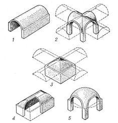 Основные виды сводов: 1 — цилиндрический; 2 — крестовой; 3 — сомкнутый; 4 — зеркальный; 5 — купольный (парусный).