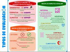 """Hola: Compartimos una interesante infografía sobre """"3 Formas de Evaluación Educativa"""" Un gran saludo.  Visto en: pinimg.com  También debería revisar: Tipos de Evaluación Aut…"""