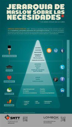 La teoría de la Pirámide de Maslow representada con una infografía. #infografías #maslow