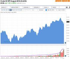 Petrolio in rialzo: il greggio ringrazia il Dollaro - Materie Prime - Commoditiestrading