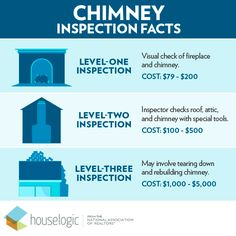 The three types of #chimney inspections. With winter just around the corner, this is something for my to do list.