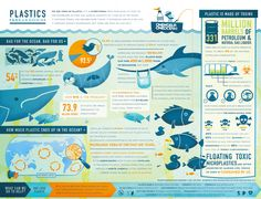 Ocean Pollution Infographic Collection - This Infographic Shows the Different Kinds Of Plastics that Affect. Infographic the Secret to A sound Ocean Environment. Infographic How Ocean Pollution is Harming Your Health. Save Our Oceans, Oceans Of The World, Scuba Diving Quotes, Barris, Ocean Pollution, Plastic Waste, Plastic Bags, Marine Biology, Environmental Science