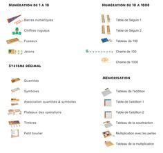 Liste du matériel didactique: mathématiques | Classe maternelle, Gennevilliers