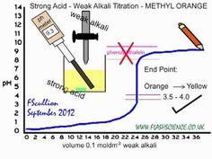Strong Acid Weak Alkali Titration: Using Methyl Orange Indicator.