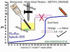 how to prepare methyl orange indicator for titration