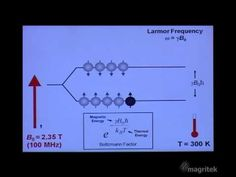 Introductory NMR & MRI: Video 02: Introduction to Nuclear Magnetic Resonance - YouTube