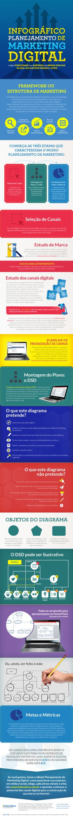 Infográfico - Planejamento de Marketing Digital - Blog da IInterativa