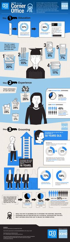 How to Become a CEO How to Become a CEO with the Right Education and Experience