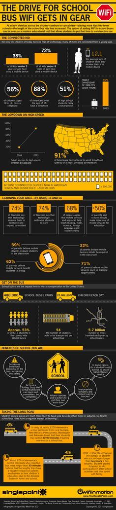 The Drive for School Bus Wifi Gets in Gear #infographic #Wifi #SchoolBus #Education #Technology