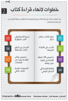 How to read a book خطوات قراءة كتاب
