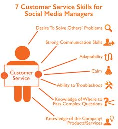 What the Best Social Media Community Managers Actually Do in Their ...