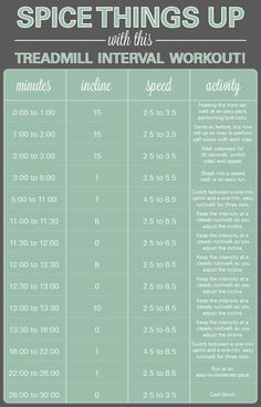 Treadmill interval workout via @tribesports