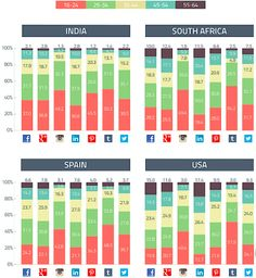 Social platforms audience demographics - age groups