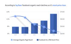 5 Ways to Improve Your Facebook Page's Organic Reach - http://letsgocash.com/5-ways-to-improve-your-facebook-pages-organic-reach/
