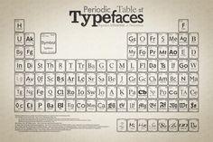La tabla periódica de las tipografías