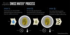 Swiss Water Decaf » The Swiss Water Process