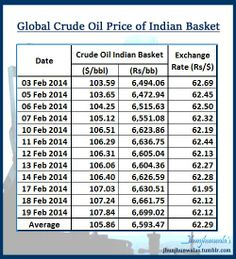 Crude Oil Price Trend per Barrel in #USDollar #IndiaRupee  #IndiaRupeeDollarExchangeRate  #CrudeOil Import Price of Indian Crude Basket update for the month of February 2014 The above prices are paid by Indian Refiners and decide fuel cost / cost of Petrol / Diesel paid by Every Indian