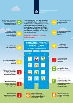 RVO Infographic Activiteitenbesluit | RVO.nl