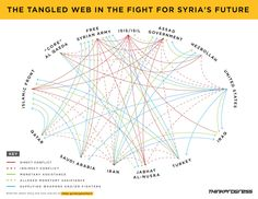 As ISIS sweeps through Iraq and Syria, this chart shows why a collapsing region is truly a multiplayer effort. The Middle, Middle East, Liberation Theology, Everything Is Connected, Al Qaeda, Refugee Crisis, World Problems, Information Design, Learning Quotes
