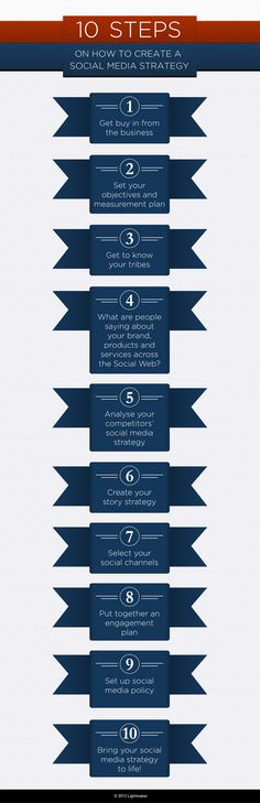 SOCIAL MEDIA -         HOW TO: Create a social media strategy in 10 Steps.