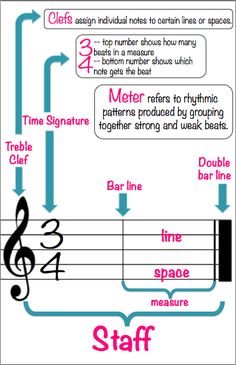 All kinds of anchor charts for the music classroom.