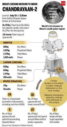 India's second moon mission will target its south pole, Credits : TOI