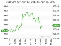 İn the Thursday night program USD/JPY has decreased, as the buck is trading at 108.60 yen in the UNİTED STATES session. In financial information, there are no Japanese occasions on the routine. In the US, construction figures were combined. Building Permits improved to 1.26 million, edging above...