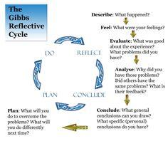 004 Graham Gibbs' Model of Reflection Description Describe