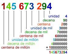 FUENTE:e-ducativa.catedu.esGobierno de Aragón     El sistema de numeración que utilizamos actualmente es el sistema de numeración decima...