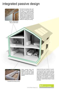 Integrated Passive Design Poster