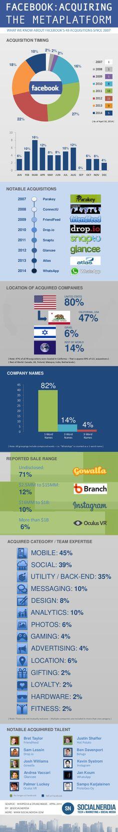 FaceBook acquiring the Metaplatform #infografia #infographic #socialmedia