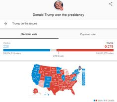 The Liberal media just can't give Trump his due after his historic win yesterday. Still today at 3:30pm – nearly 24 hours since voting stopped – the liberal media will not show Trump's total winning results. The New York Times which did a respectable job last night keeping with timely updates still does not show Trump wins in Michigan or Arizona. Yet they report Michigan with 100% reporting with Trump up 48% to Clinton's 47%. Arizona is worse. They show Trump leading in Arizona by five…